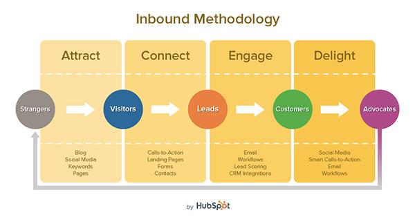 Hubspot_Inbound_Methodology-sm