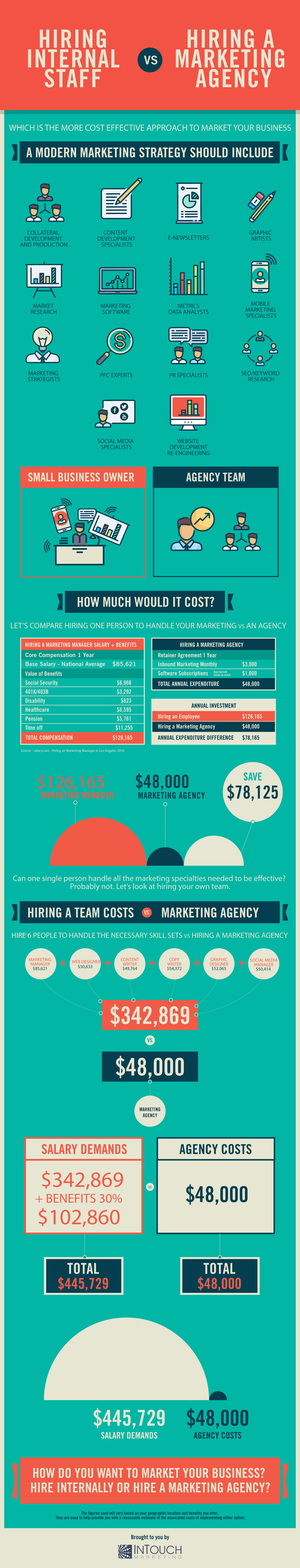 Hiring-A-Marketing-Firm-vs-Hiring-Internal-Staff-Infographic