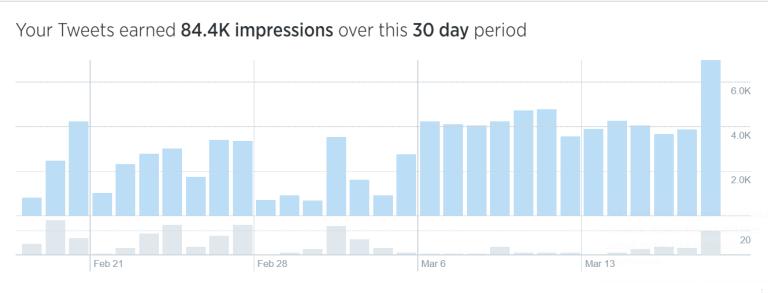 Tweet-Activity-analytics-for-DCuevasIM-Feb-March-2015-768x2931-1.png
