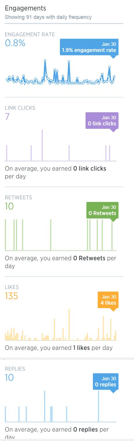 Tweet-Activity-analytics-for-DCuevasIM-November-January1.png