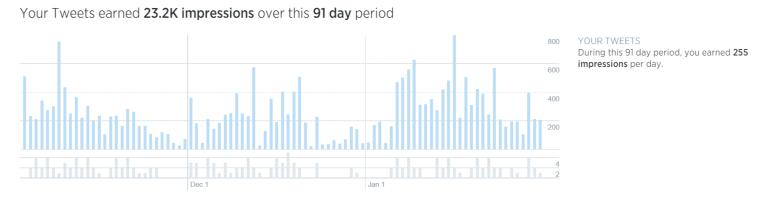 Tweet-Impressions-November-January-768x2001.png