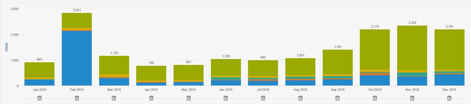 Blogging traffic for 2015.jpg